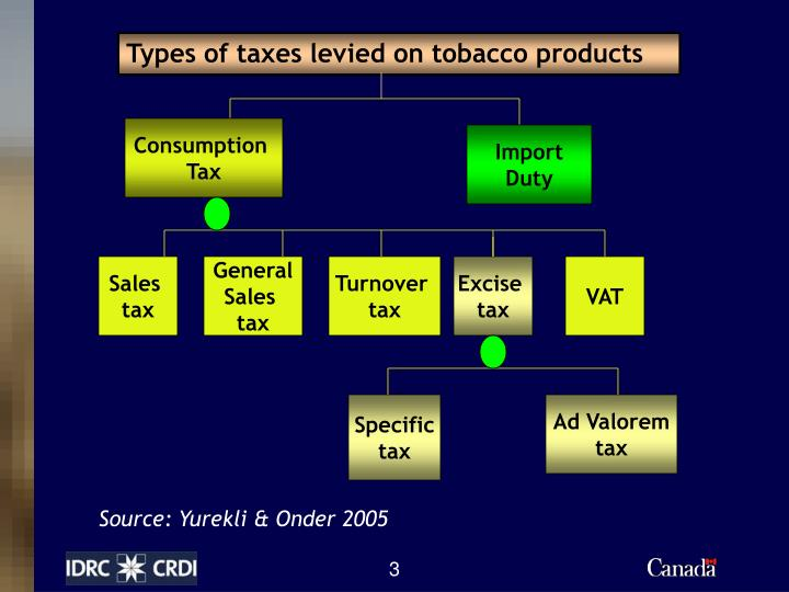 Types of taxes levied on tobacco products