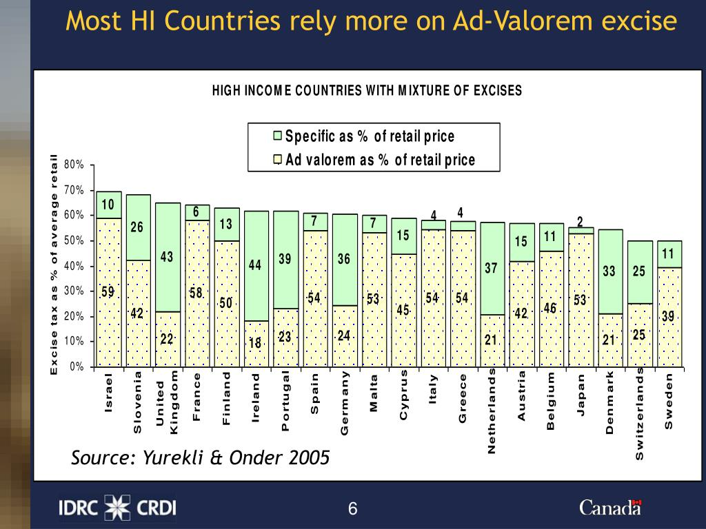 Most HI Countries rely more on Ad-Valorem excise