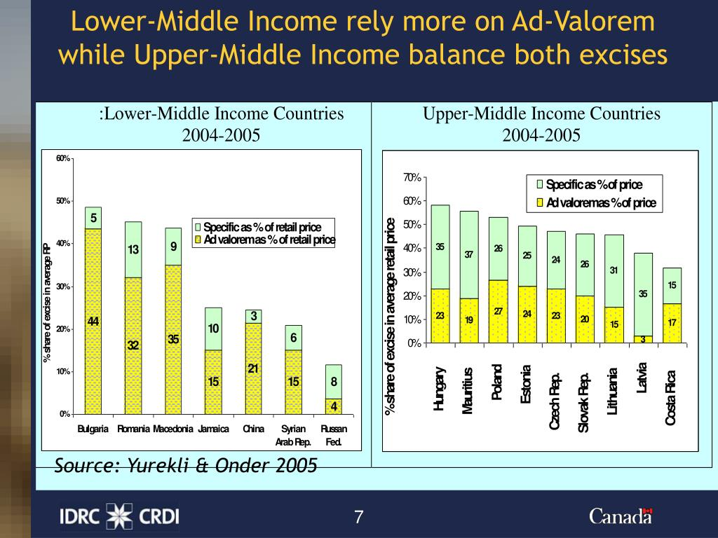 Lower-Middle Income rely more on Ad-Valorem