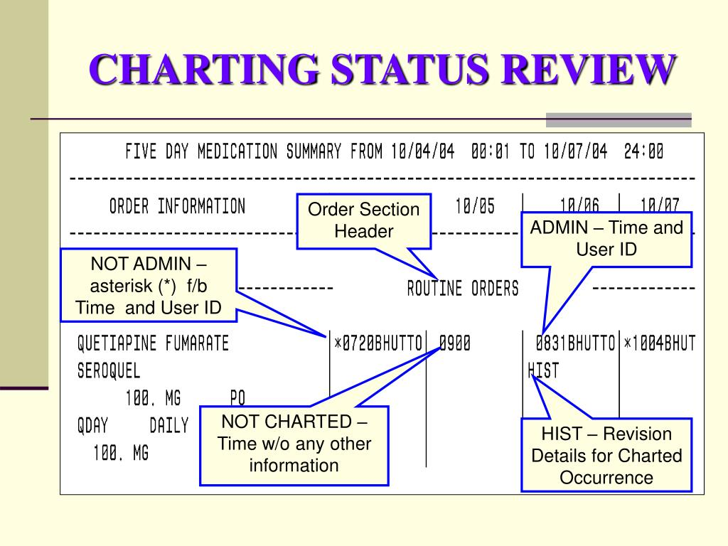 CHARTING STATUS REVIEW