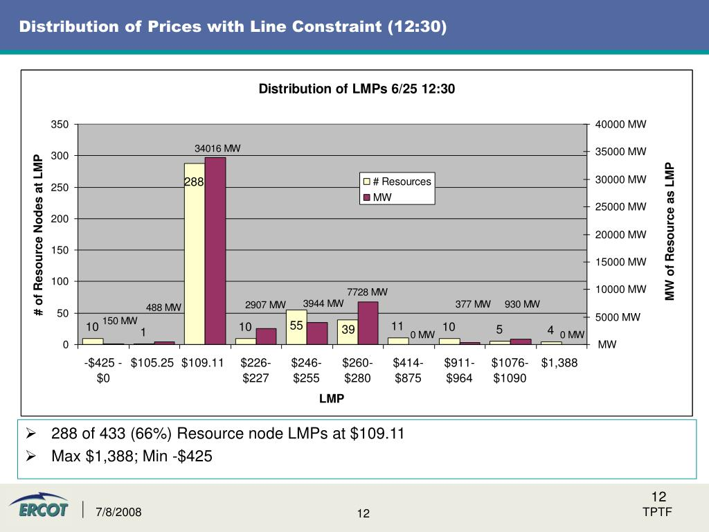 Distribution of Prices with Line Constraint (12:30)