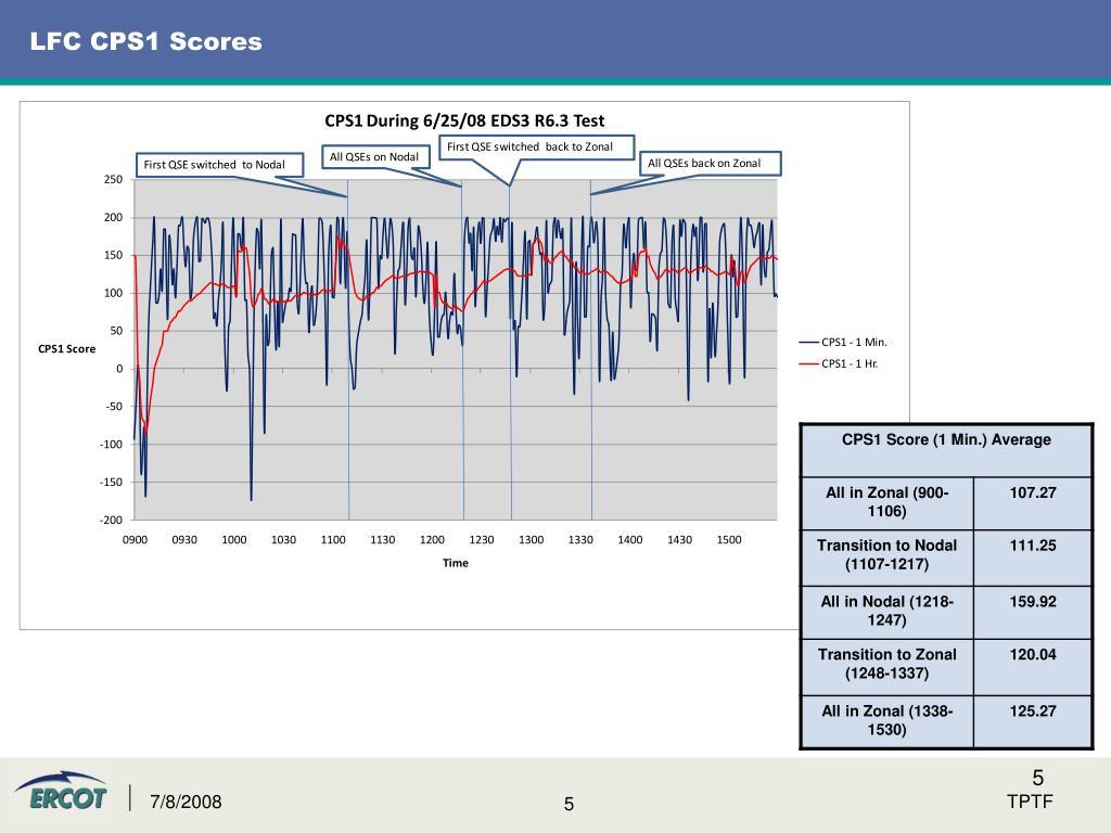 LFC CPS1 Scores