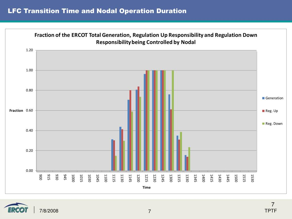 LFC Transition Time and Nodal Operation Duration