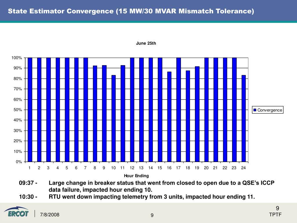 State Estimator Convergence (15 MW/30 MVAR Mismatch Tolerance)