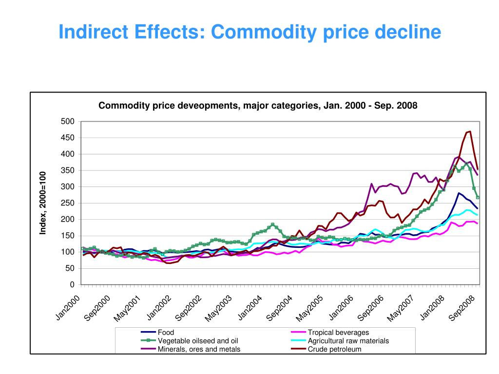 Indirect Effects: Commodity price decline
