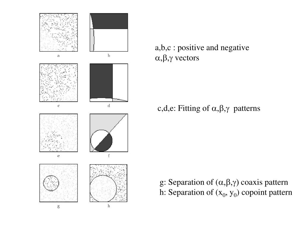 a,b,c : positive and negative