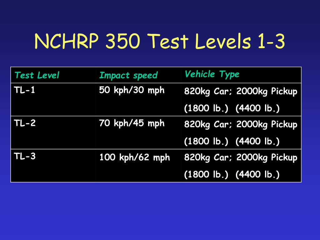 NCHRP 350 Test Levels 1-3