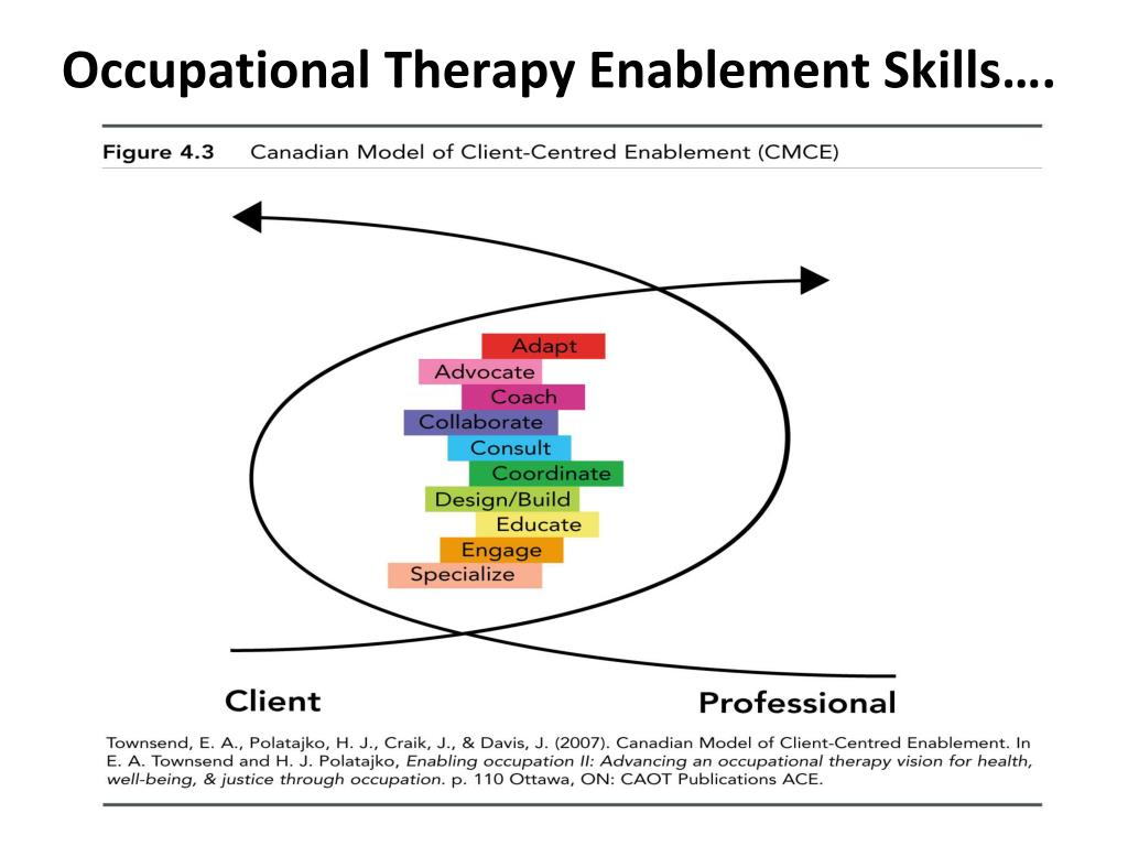 Occupational Therapy Enablement Skills….