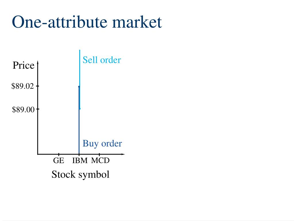 Sell order