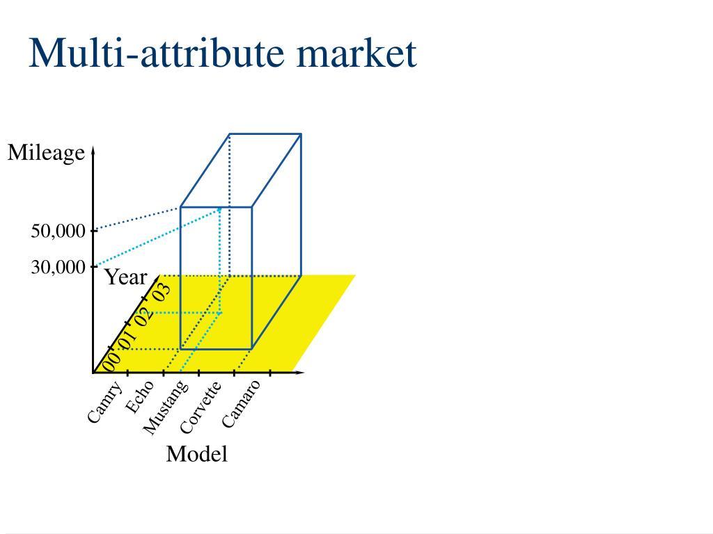 Multi-attribute market