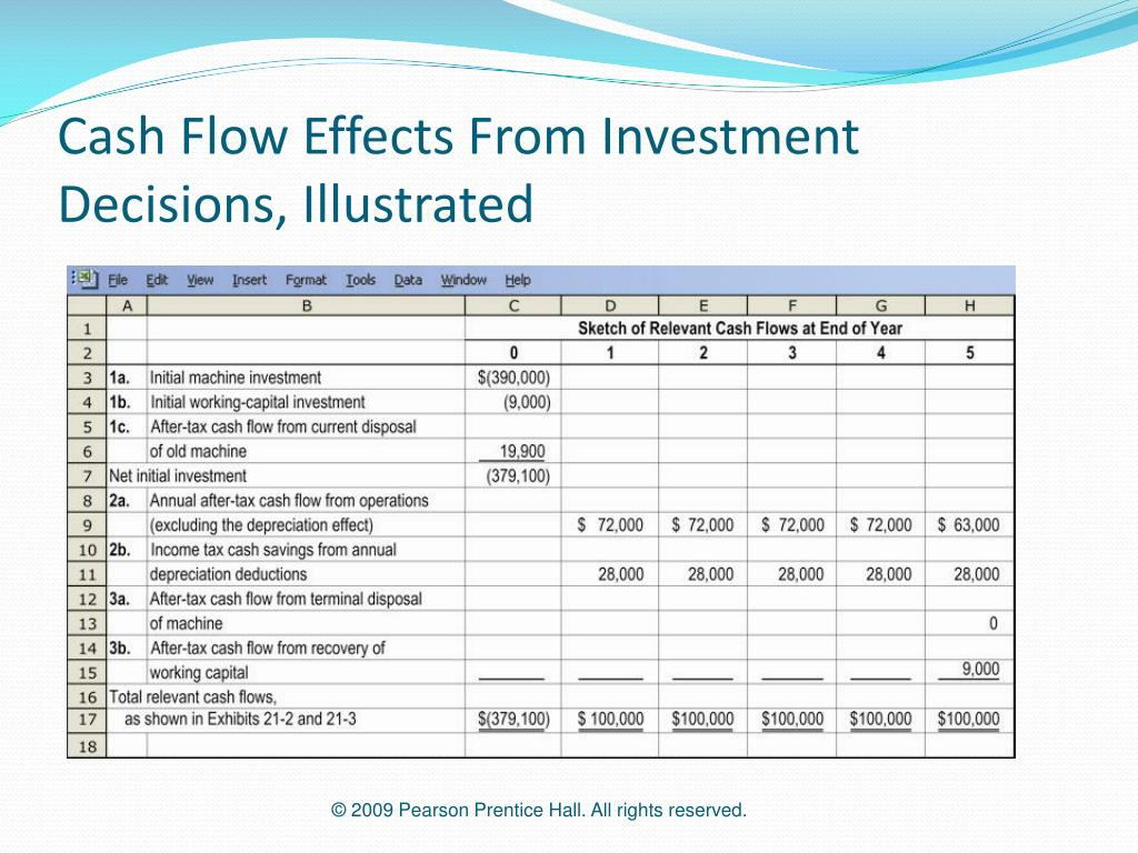 Cash Flow Effects From Investment Decisions, Illustrated