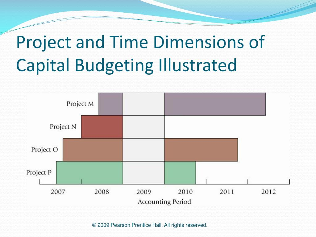 Project and Time Dimensions of Capital Budgeting Illustrated