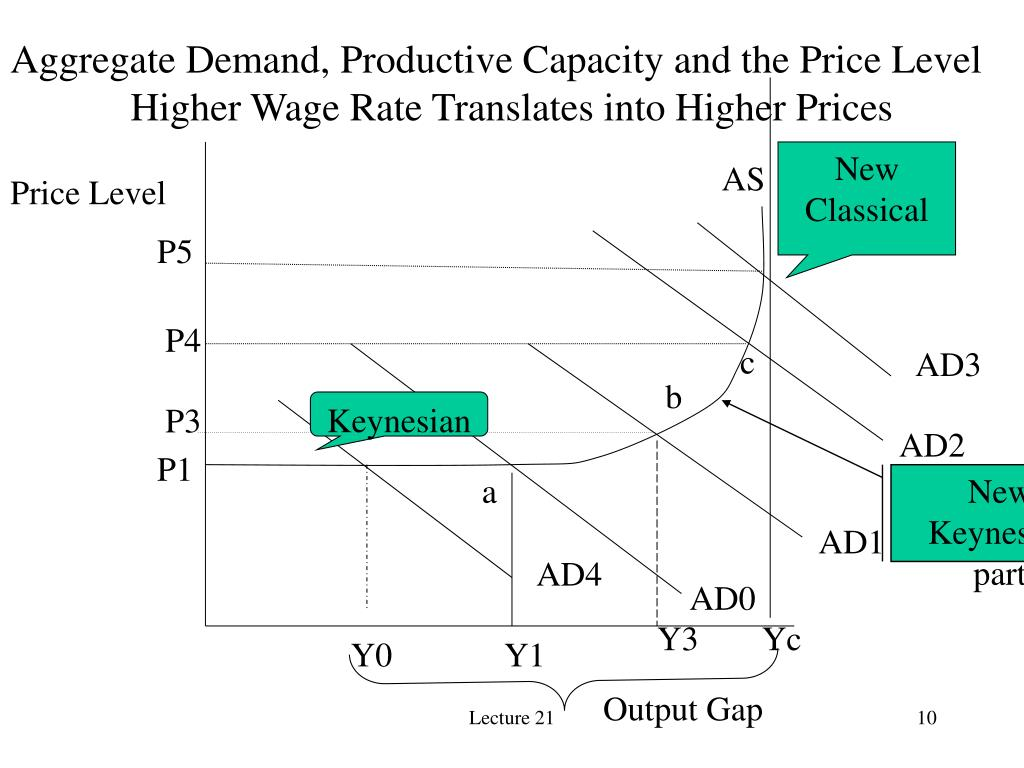 Aggregate Demand, Productive Capacity and the Price Level
