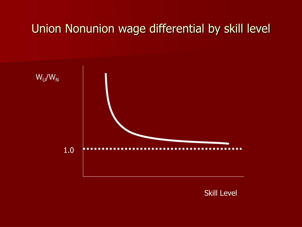 Union Nonunion wage differential by skill level