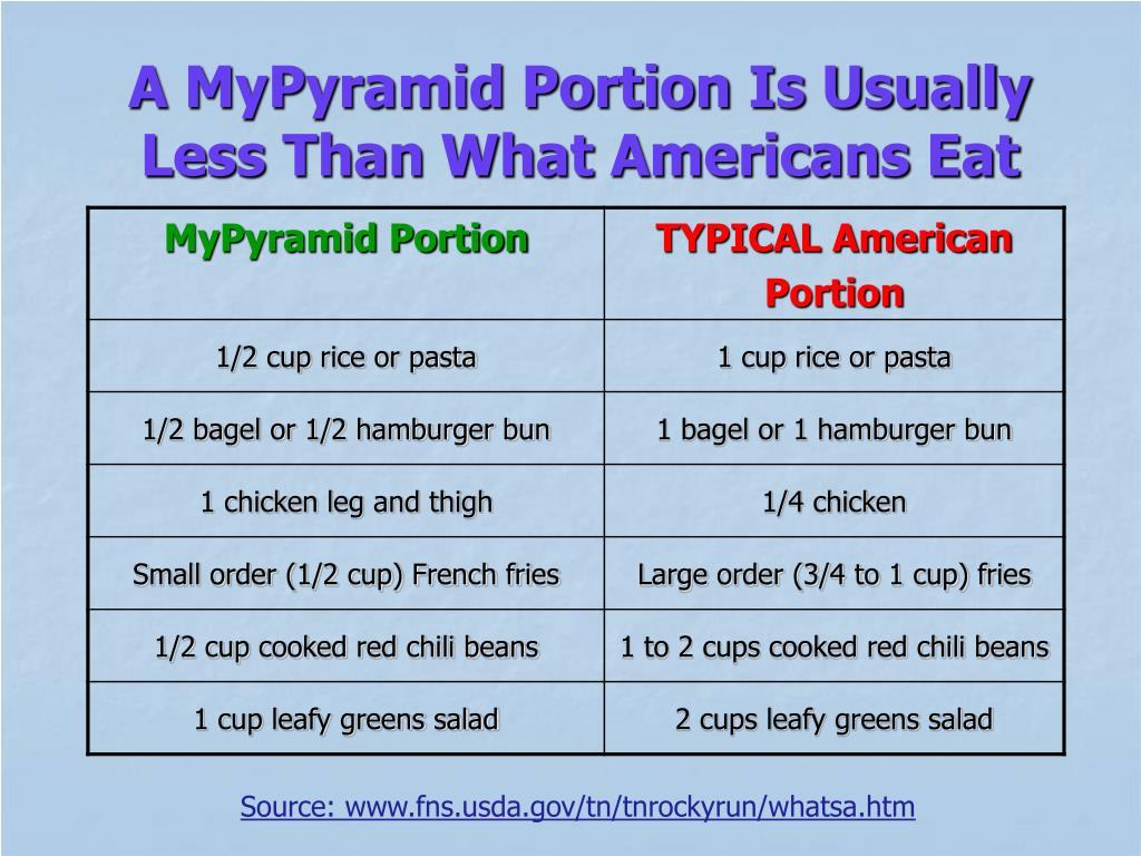 A MyPyramid Portion Is Usually   Less Than What Americans Eat