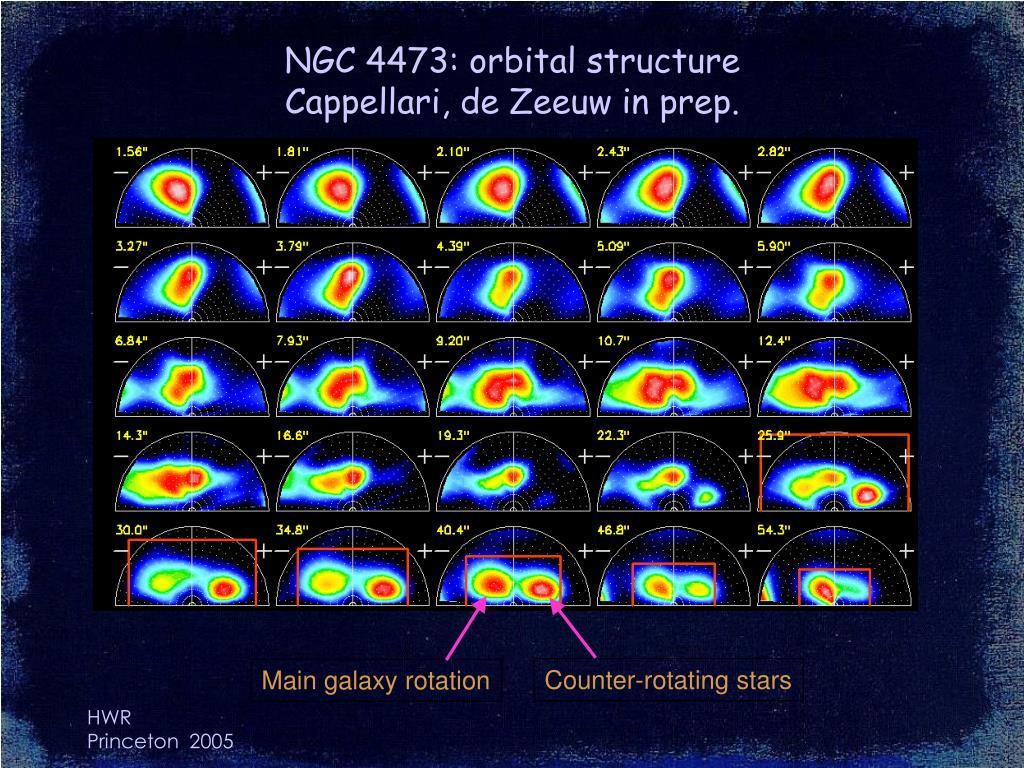 NGC 4473: orbital structure