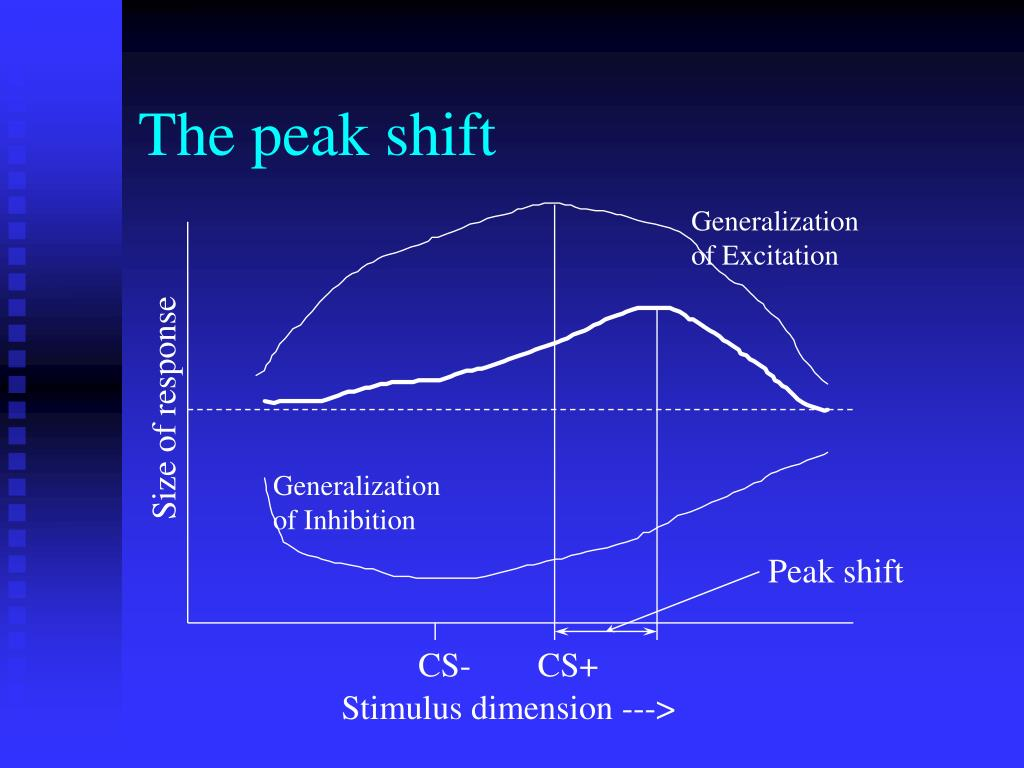The peak shift