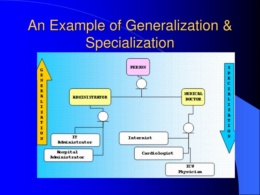 An Example of Generalization & Specialization