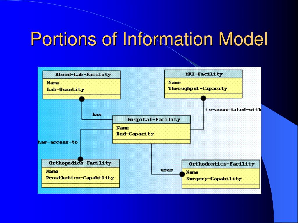 Portions of Information Model