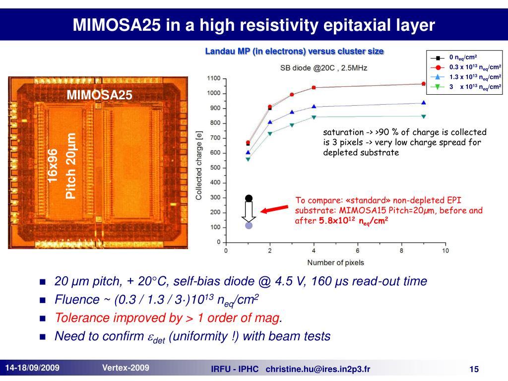 Landau MP (in electrons) versus cluster size