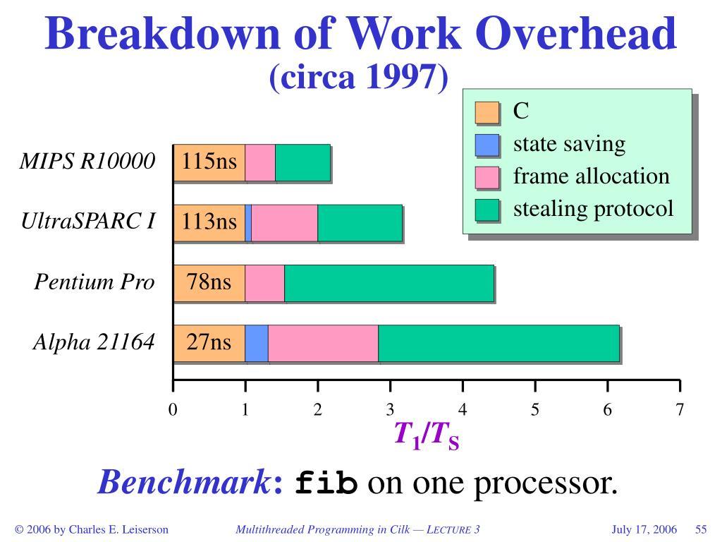 Breakdown of Work Overhead
