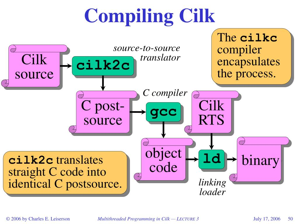 Compiling Cilk
