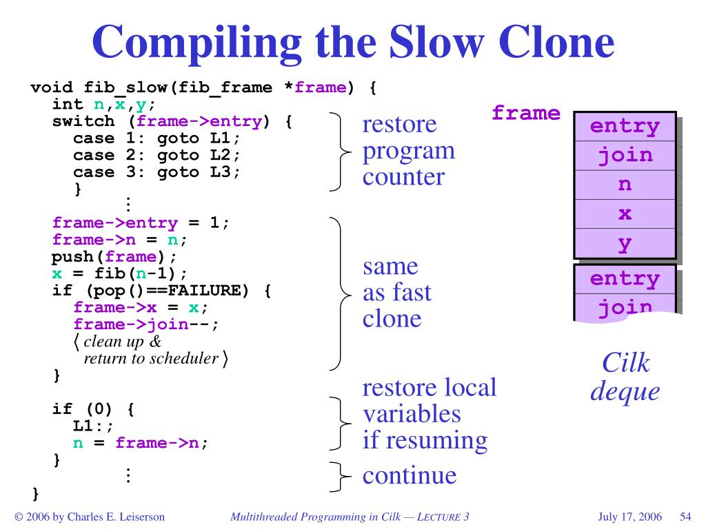 Compiling the Slow Clone