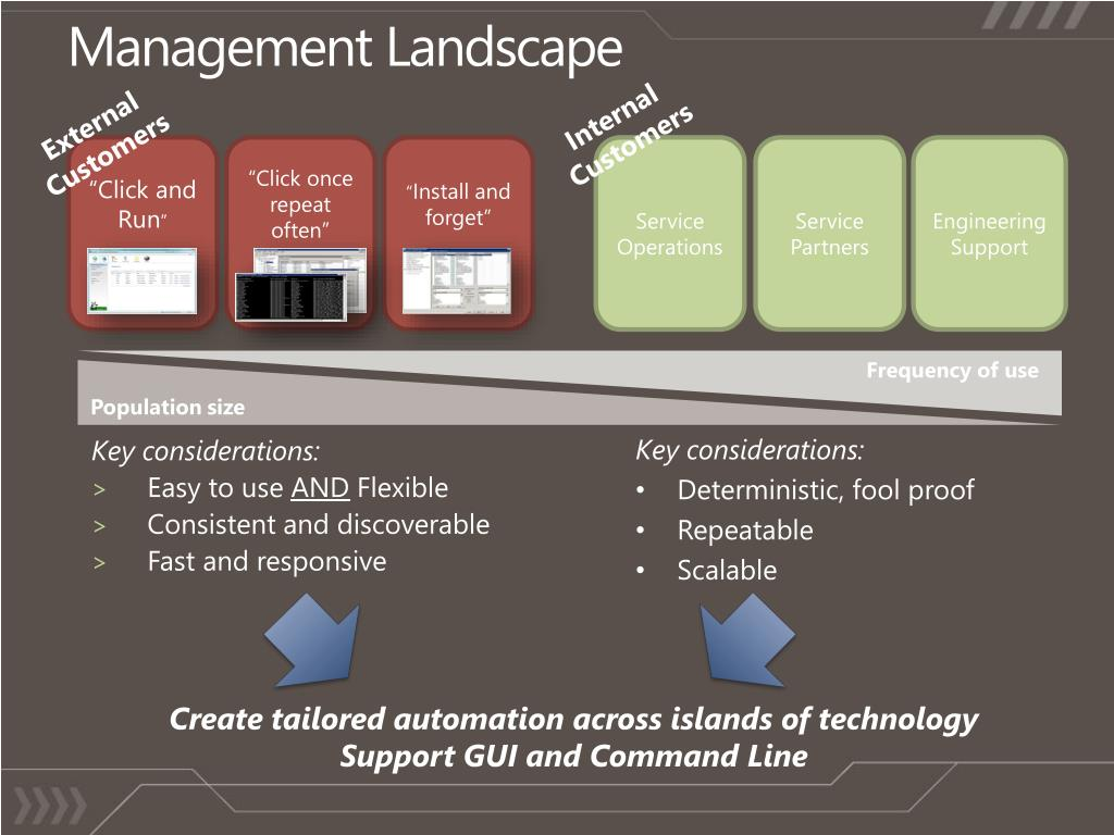 Management Landscape