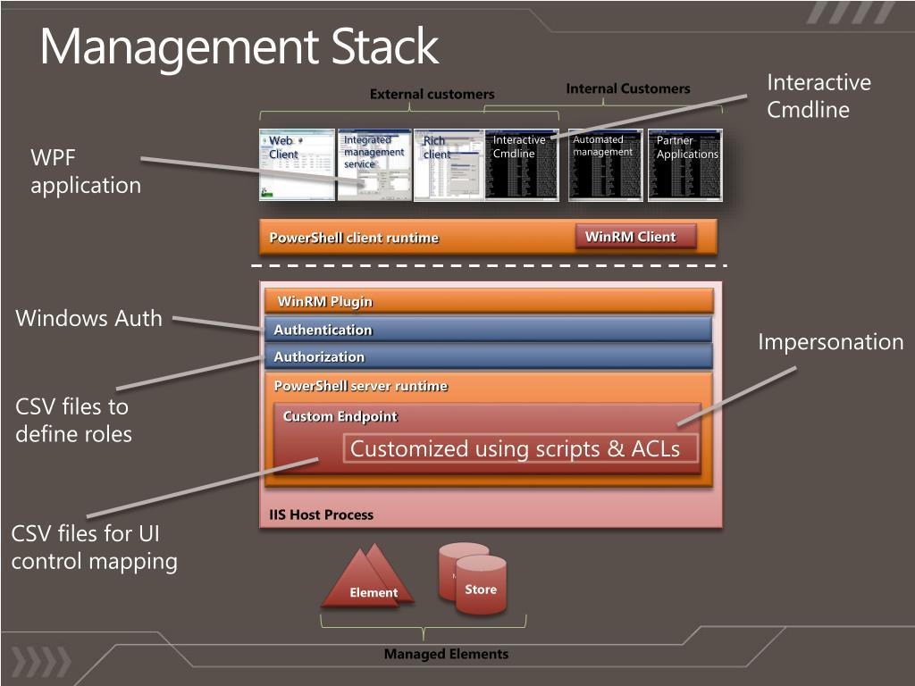 Management Stack