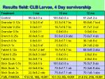 results field clb larvae 4 day survivorship