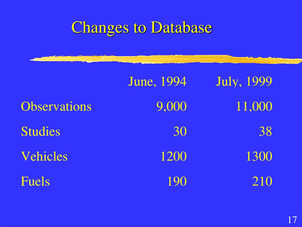 Changes to Database