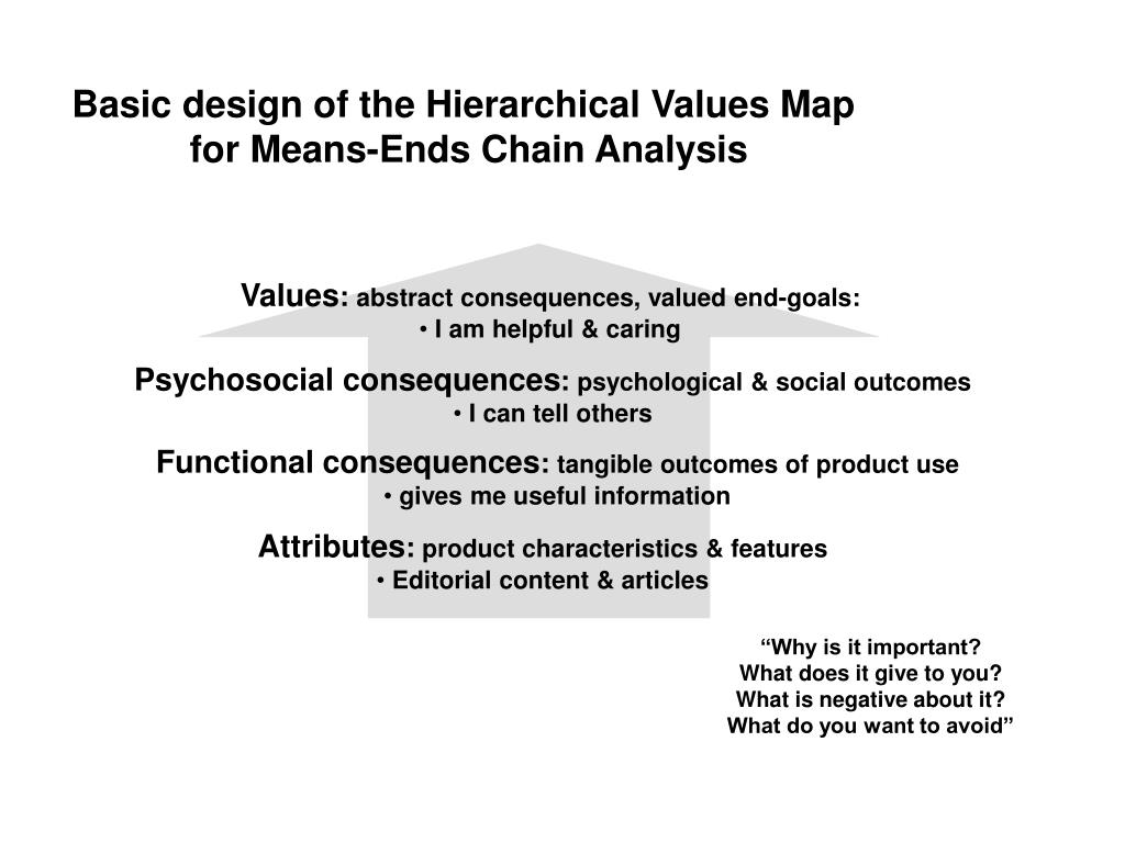 Basic design of the Hierarchical Values Map