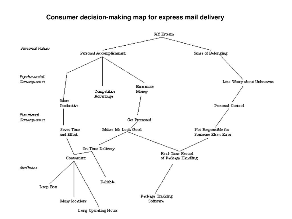 Consumer decision-making map for express mail delivery