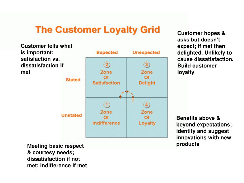 Customer hopes & asks but doesn't expect; if met then delighted. Unlikely to cause dissatisfaction. Build customer loyalty