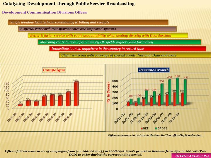 Catalysing  Development  through Public Service Broadcasting