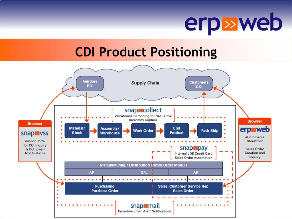 CDI Product Positioning