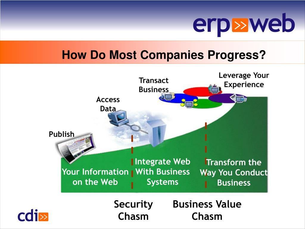 How Do Most Companies Progress?