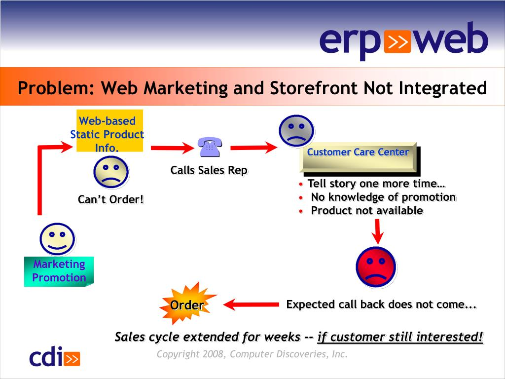Web-based                    Static Product Info.
