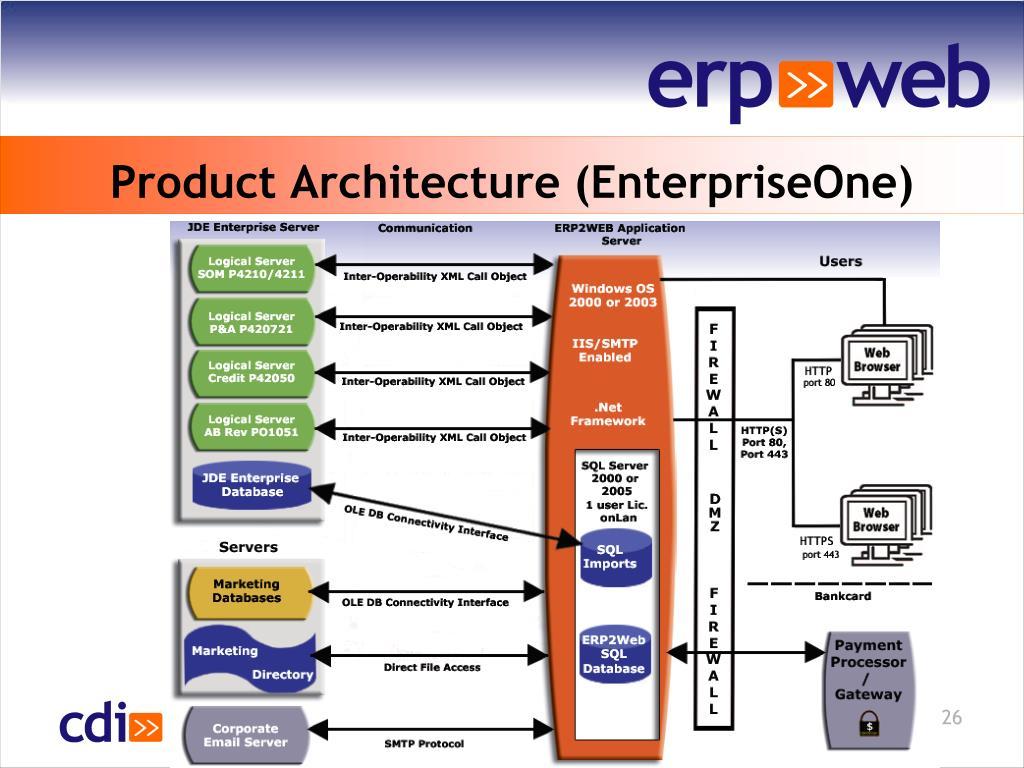 Product Architecture (EnterpriseOne)