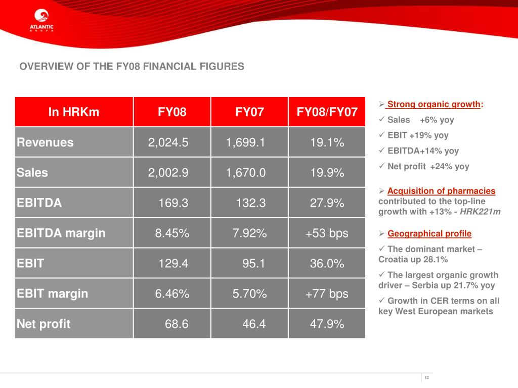 OVERVIEW OF THE FY08 FINANCIAL FIGURES