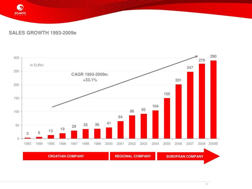 SALES GROWTH 1993-2009e