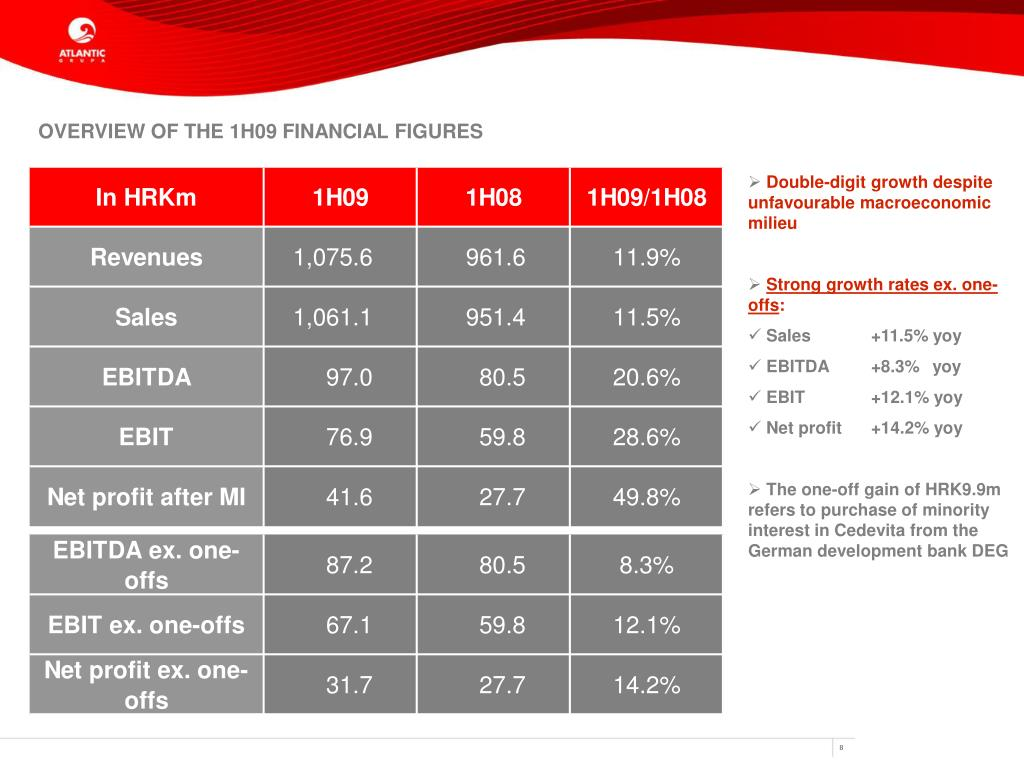 OVERVIEW OF THE 1H09 FINANCIAL FIGURES