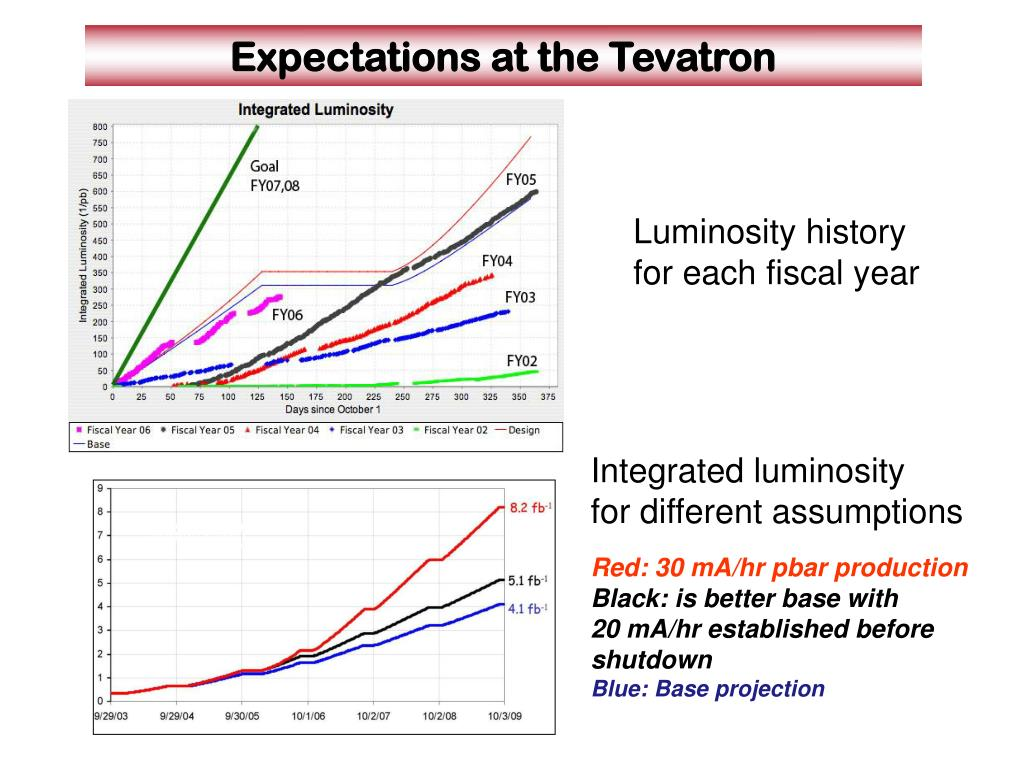 Expectations at the Tevatron