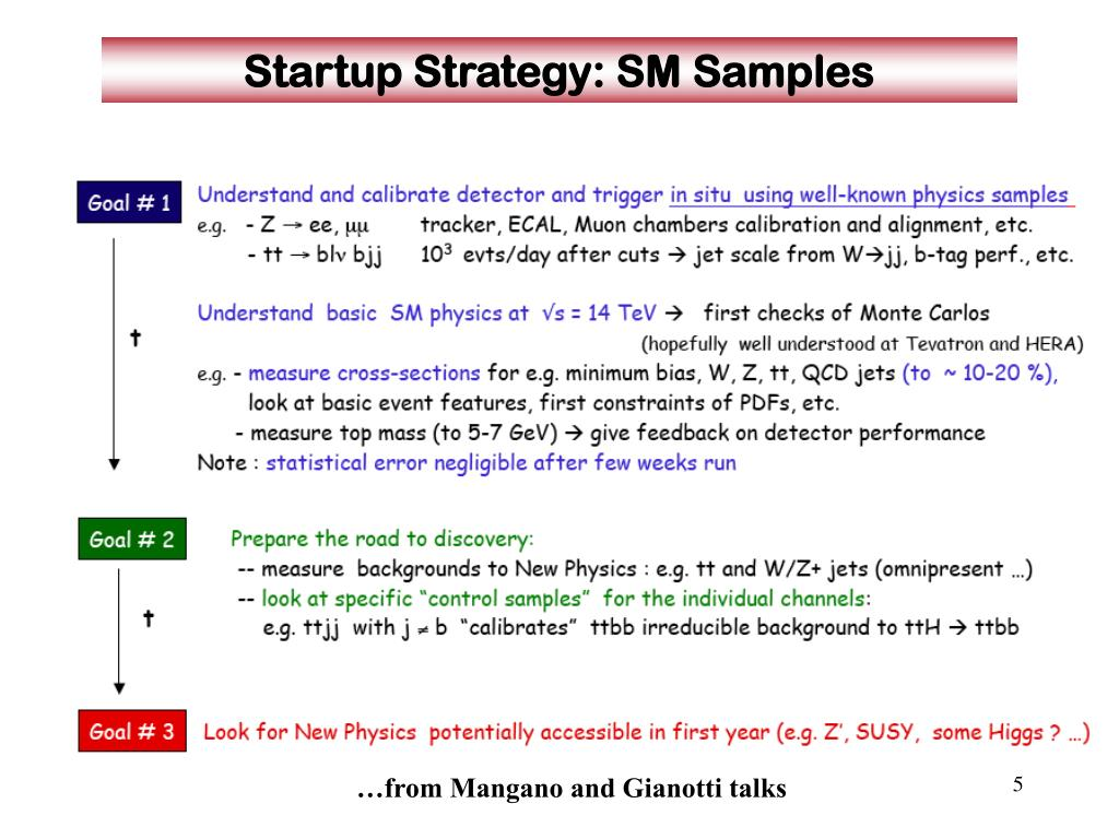 Startup Strategy: SM Samples
