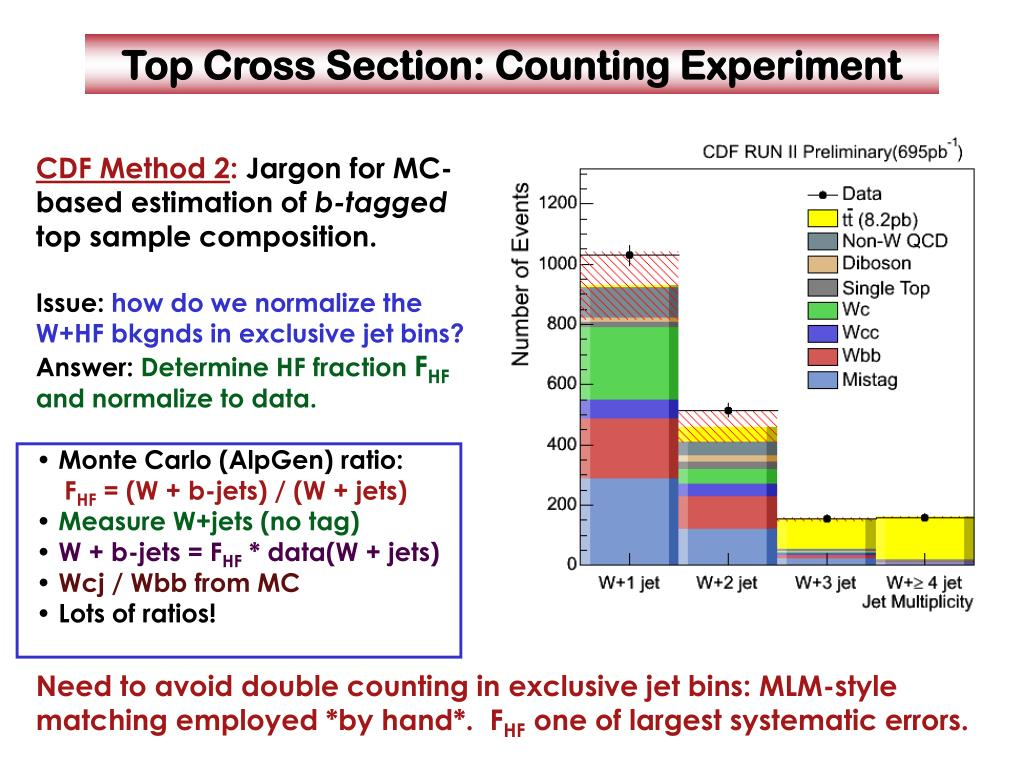 Top Cross Section: Counting Experiment