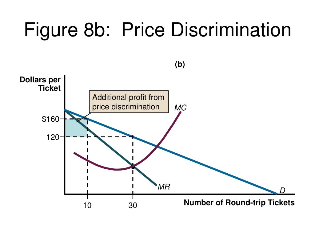 Additional profit from price discrimination
