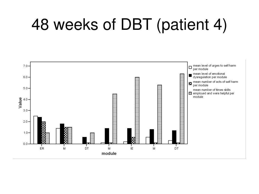 48 weeks of DBT (patient 4)