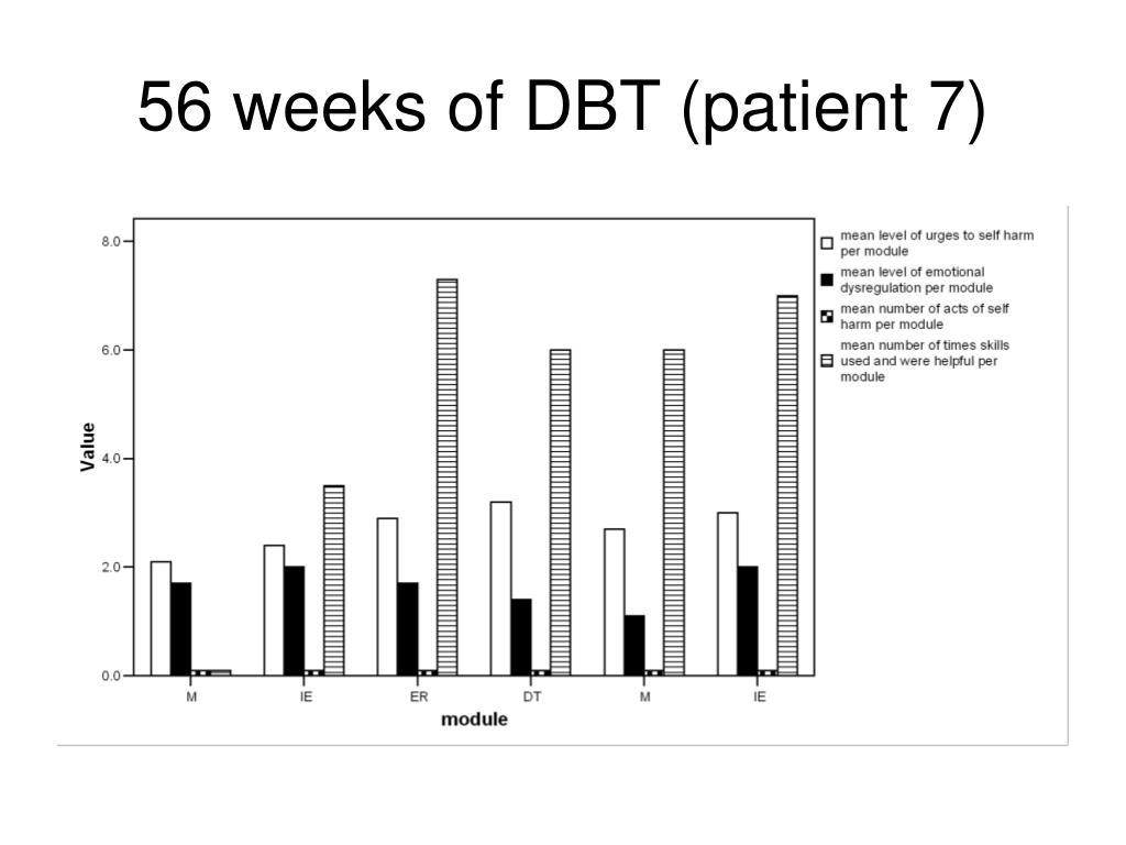 56 weeks of DBT (patient 7)