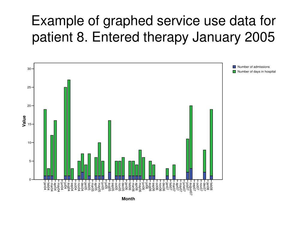 Example of graphed service use data for patient 8. Entered therapy January 2005