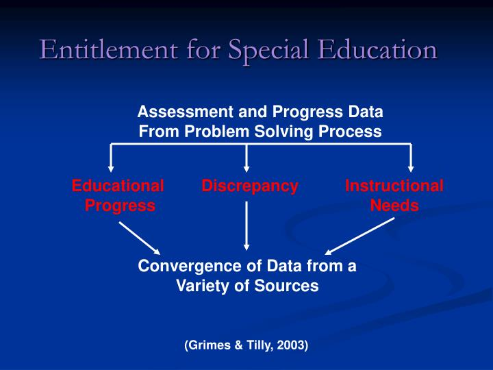Entitlement for Special Education